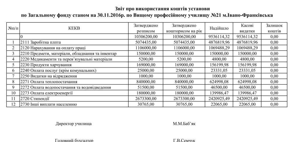 zahalnyj-fond-lystopad